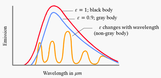 emission wavelength diagram
