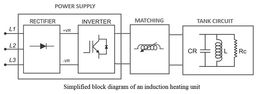 how does induction heating work