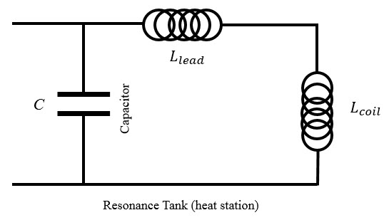 lead inductance reduction: at low frequencies, usually since high inductance  coils (multiturn and/or big id) are used, l_lead is much smaller than  l_coil